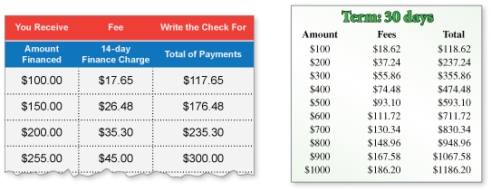 payday loans cost